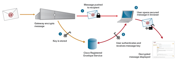 Cisco IronPort Email Encryption