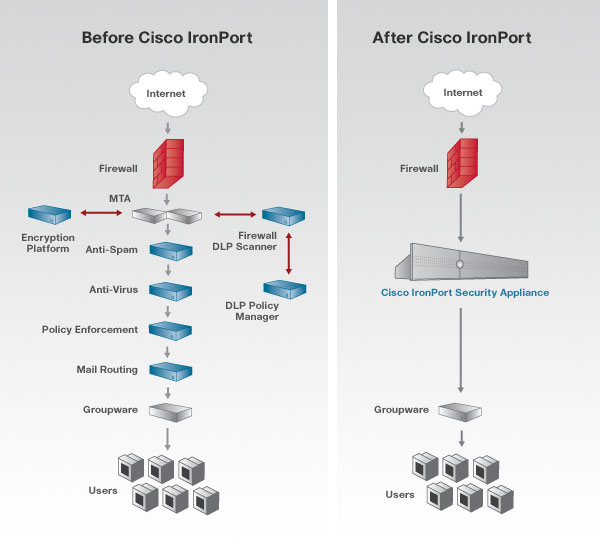 Cisco IronPort solutions simplify the complexity of protecting sensitive communications.